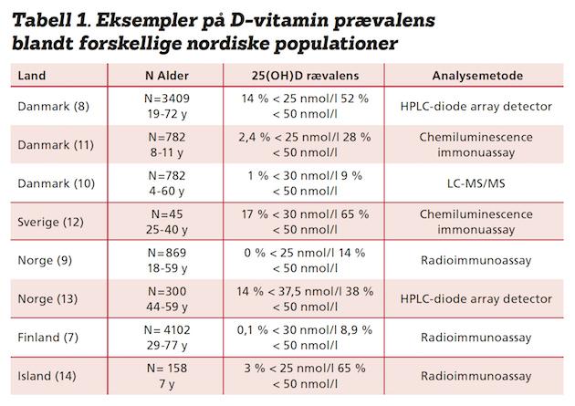 d vitamin anbefaling